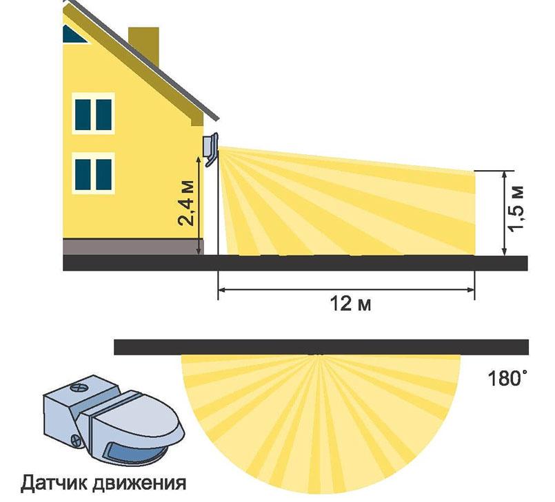 датчики движения для включения света