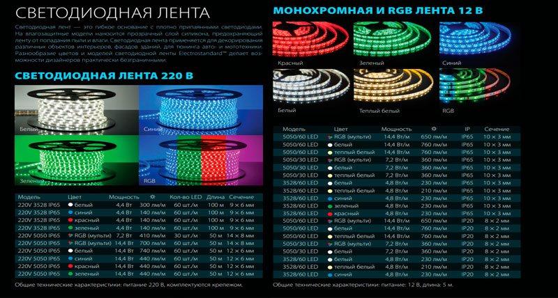 Светодиодные ленты Elektrostandard